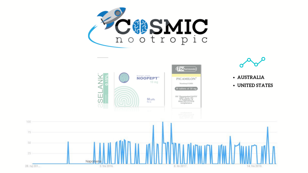 'cosmic nootropics' vendor products and google trends popularity