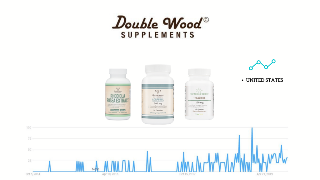 'double wood supplements' vendor products and google trends popularity