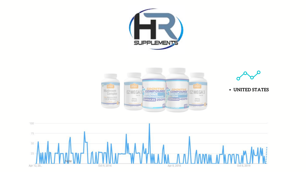 'HR Supplements' vendor products and google trends popularity