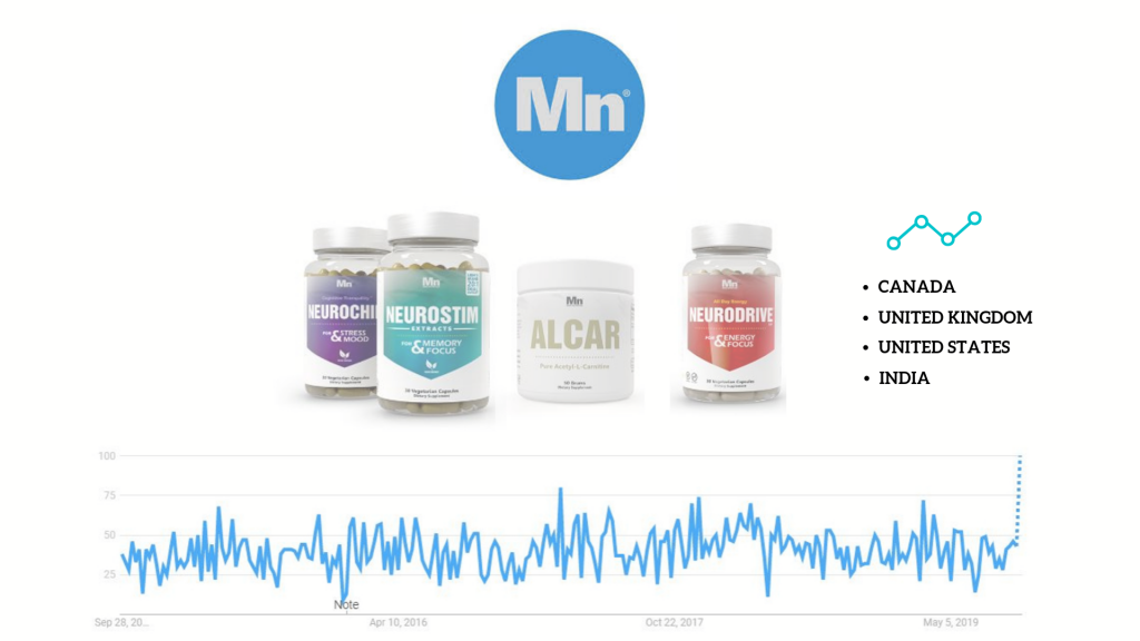 'mind nutrition' vendor products and google trends popularity