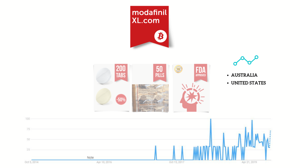 'modafinilxl' vendor products and google trends popularity