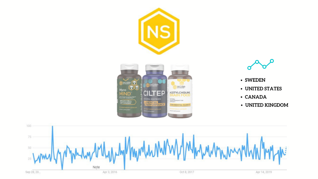 'natural stacks' vendor products and google trends popularity