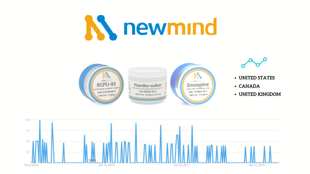 'newmind' vendor products and google trends popularity