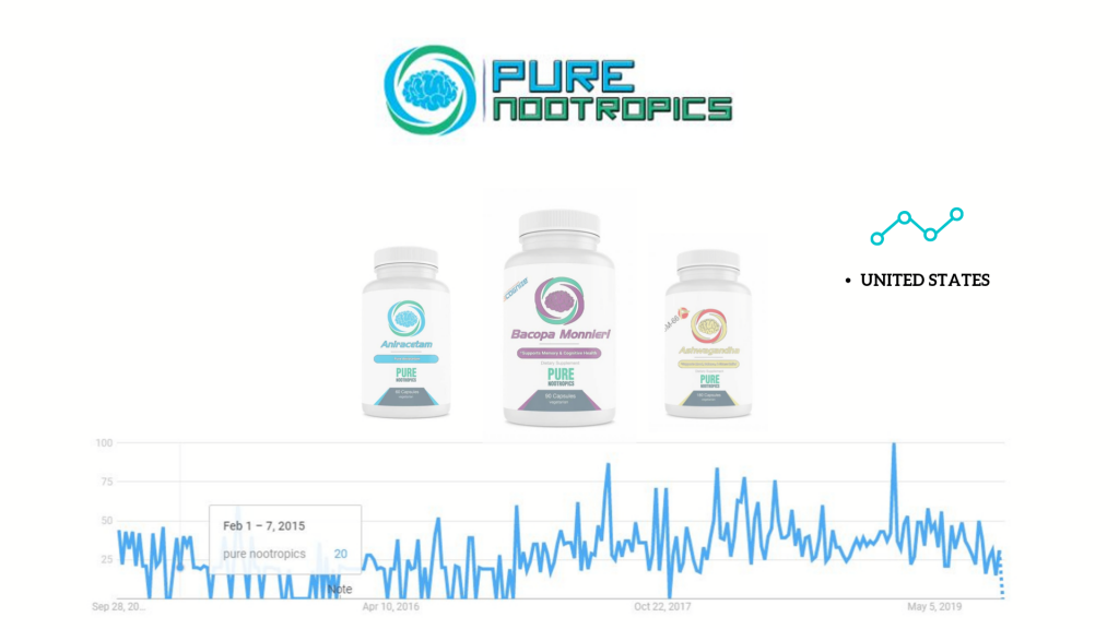 'pure nootropics' vendor products and google trends popularity