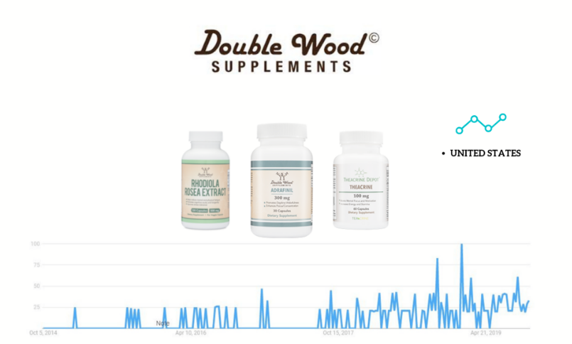 Double Wood Supplements review