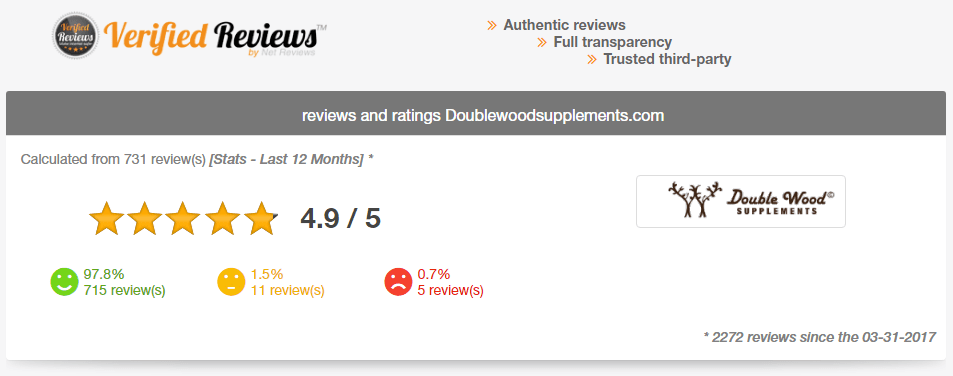 Verified reviews about Double Wood Supplements